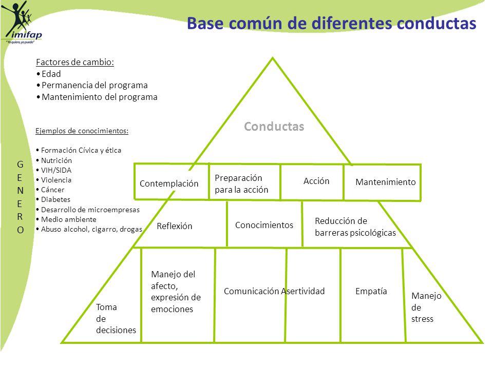 Base común de diferentes conductas