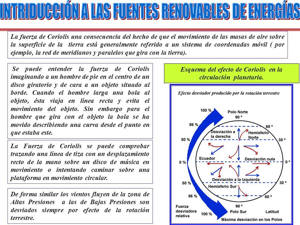 Esquema del efecto de Coriolis en la circulación planetaria.