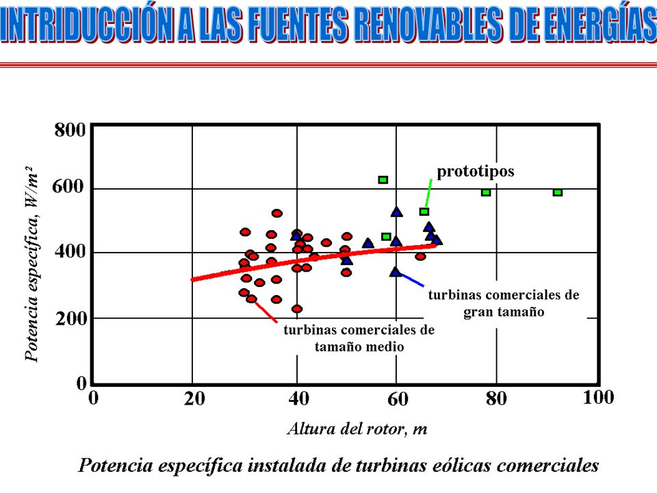 INTRIDUCCIÓN A LAS FUENTES RENOVABLES DE ENERGÍAS