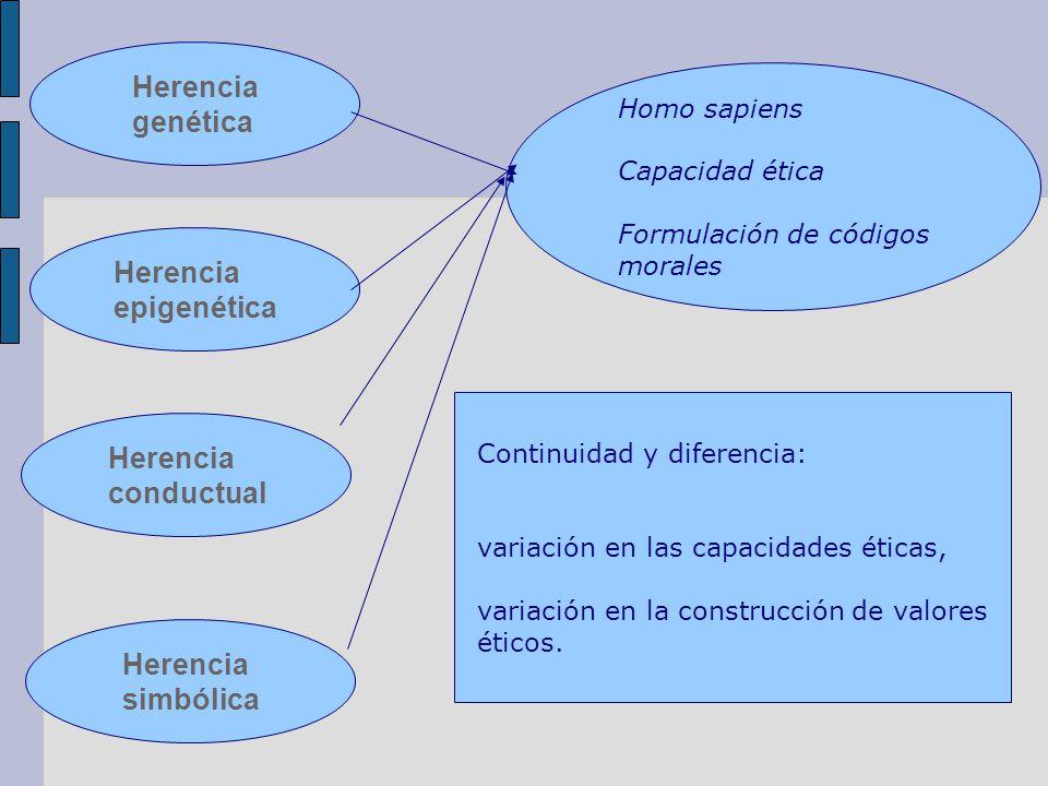 Herencia genética Herencia epigenética Herencia conductual