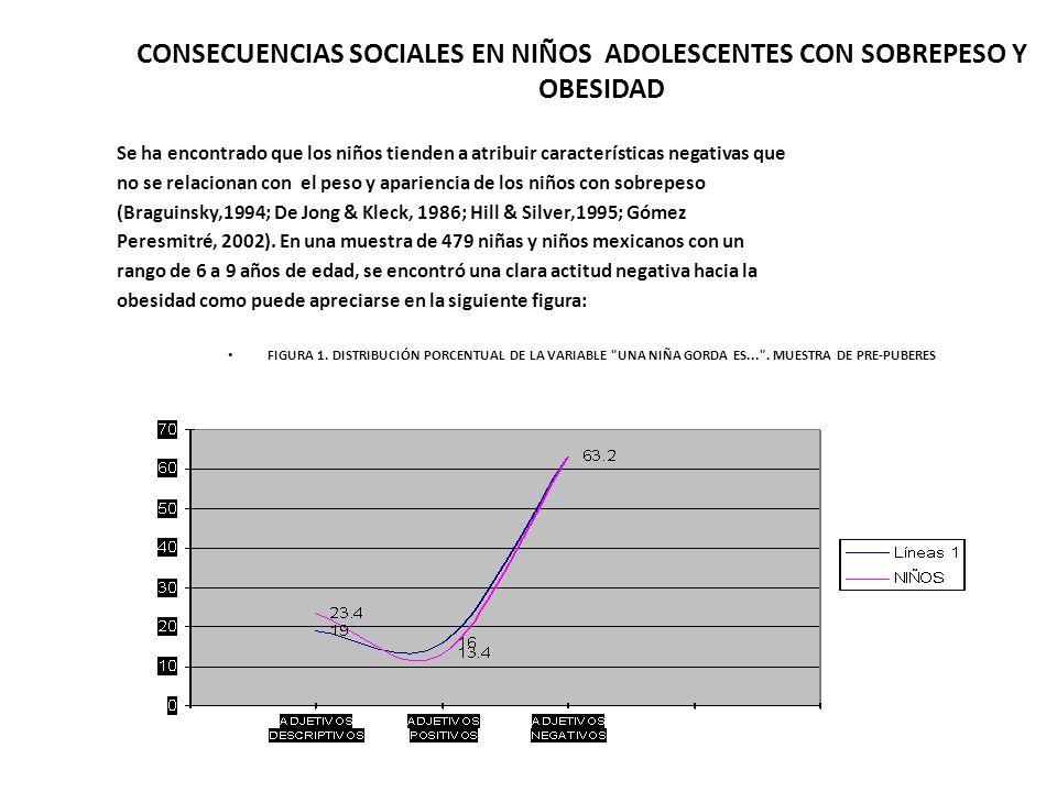CONSECUENCIAS SOCIALES EN NIÑOS ADOLESCENTES CON SOBREPESO Y OBESIDAD