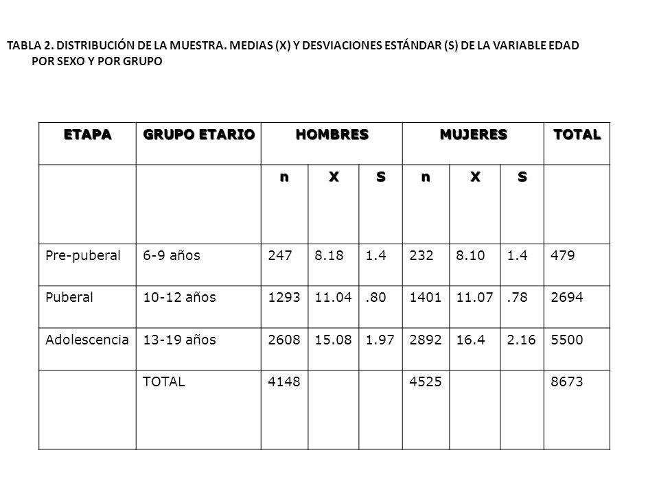 TABLA 2. DISTRIBUCIÓN DE LA MUESTRA