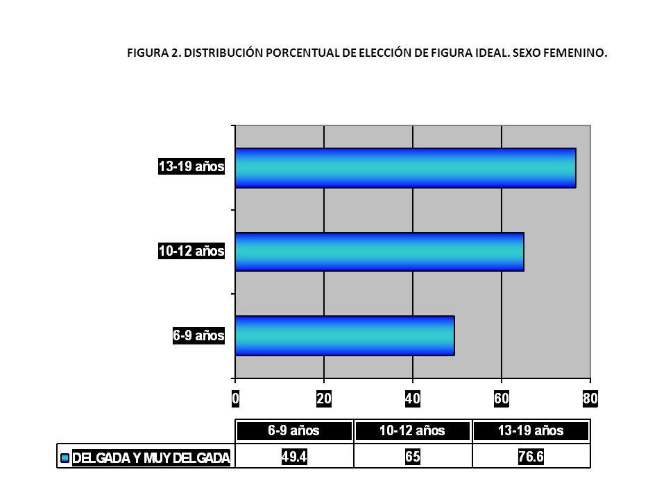 FIGURA 2. DISTRIBUCIÓN PORCENTUAL DE ELECCIÓN DE FIGURA IDEAL