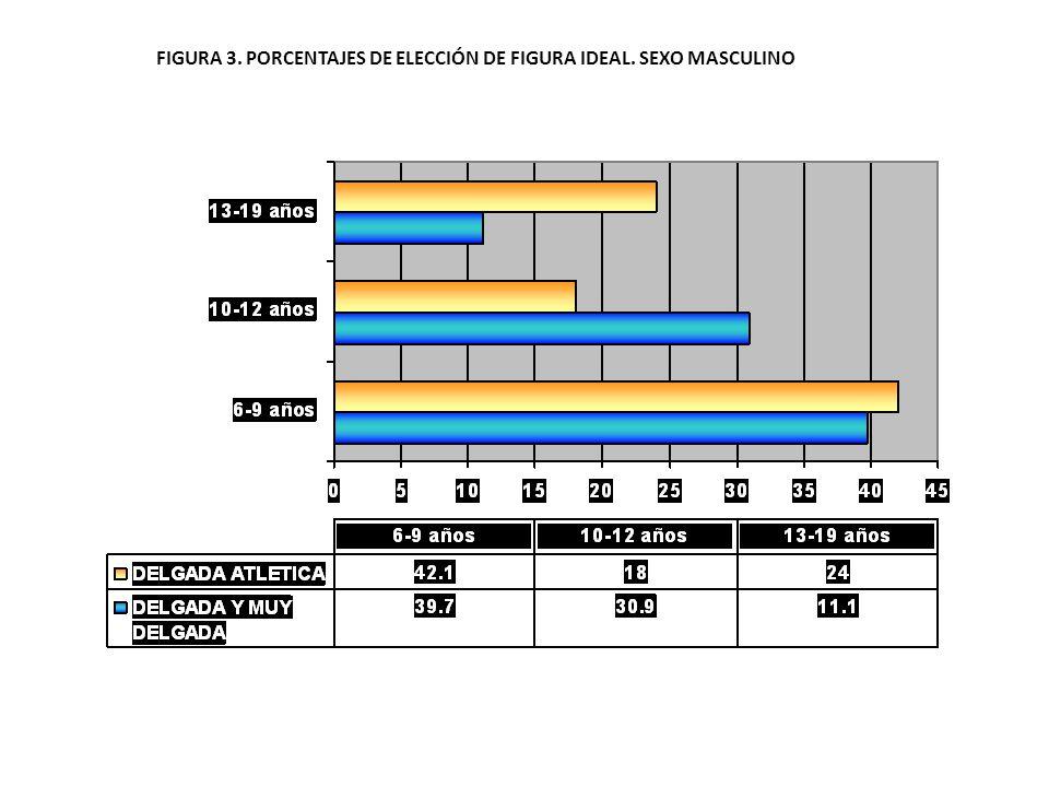 FIGURA 3. PORCENTAJES DE ELECCIÓN DE FIGURA IDEAL. SEXO MASCULINO