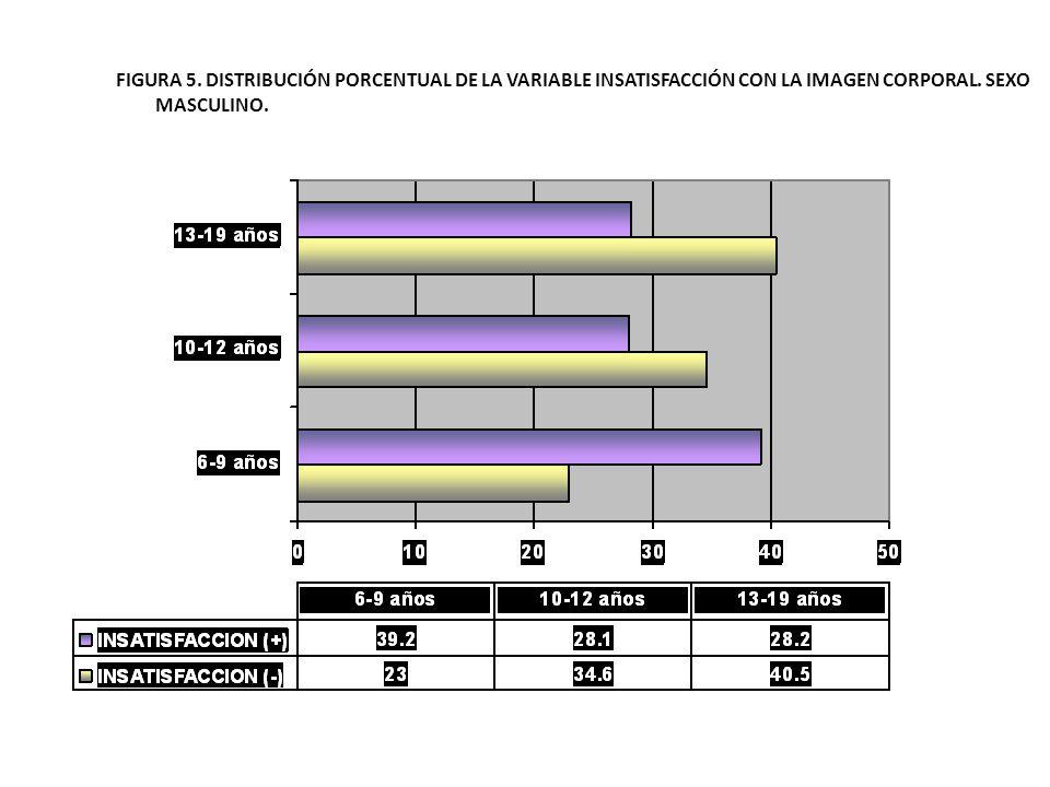 FIGURA 5. DISTRIBUCIÓN PORCENTUAL DE LA VARIABLE INSATISFACCIÓN CON LA IMAGEN CORPORAL.