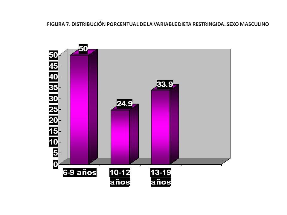 FIGURA 7. DISTRIBUCIÓN PORCENTUAL DE LA VARIABLE DIETA RESTRINGIDA