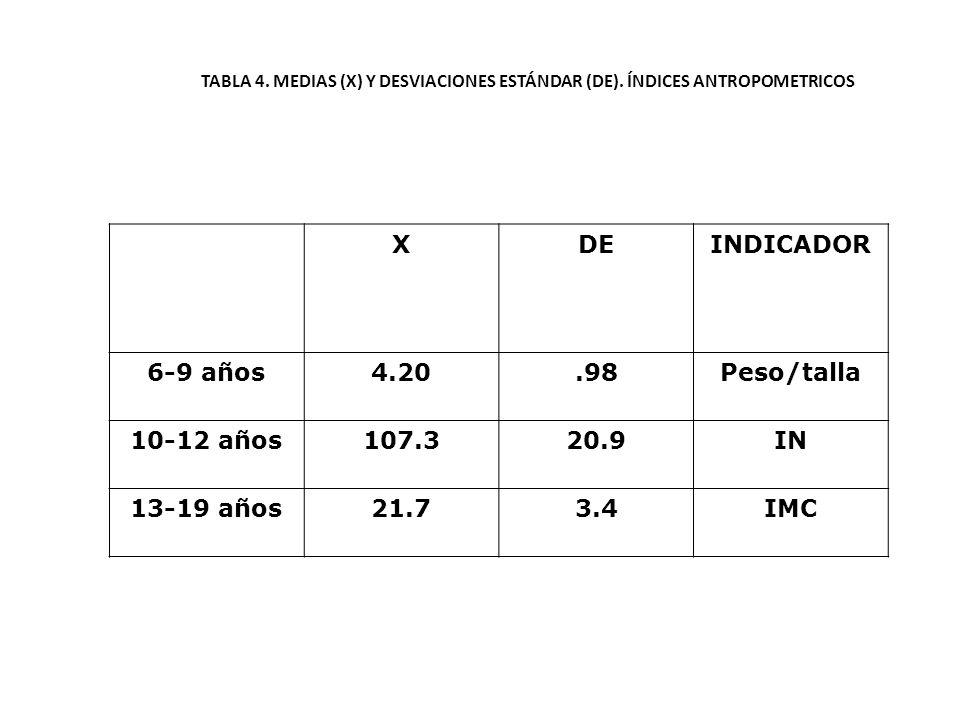 X DE INDICADOR 6-9 años 4.20 .98 Peso/talla 10-12 años 107.3 20.9 IN
