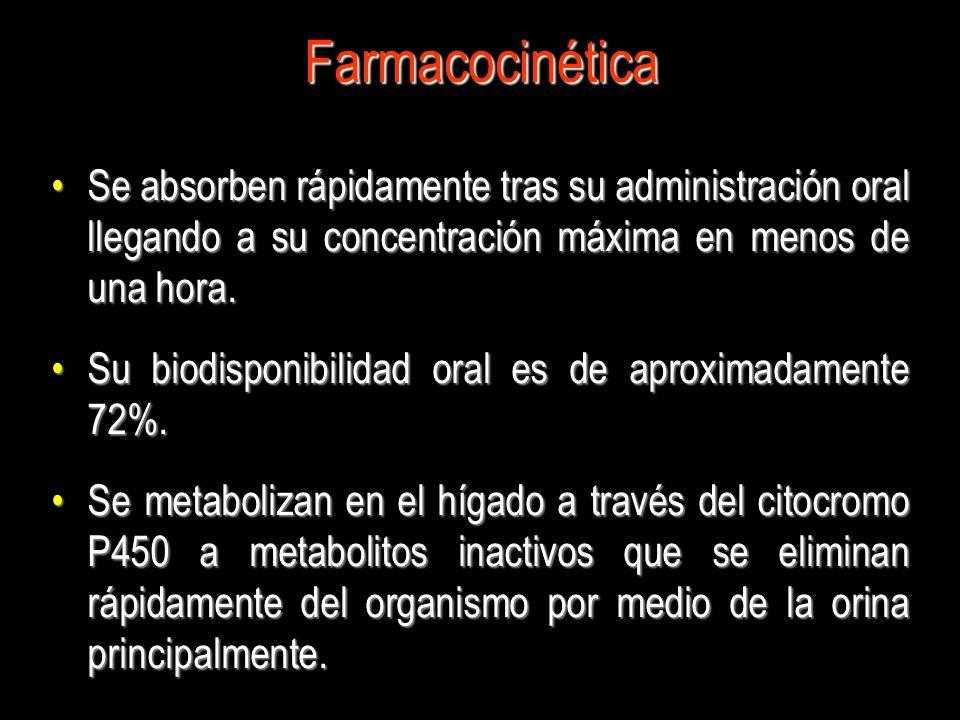 Farmacocinética Se absorben rápidamente tras su administración oral llegando a su concentración máxima en menos de una hora.