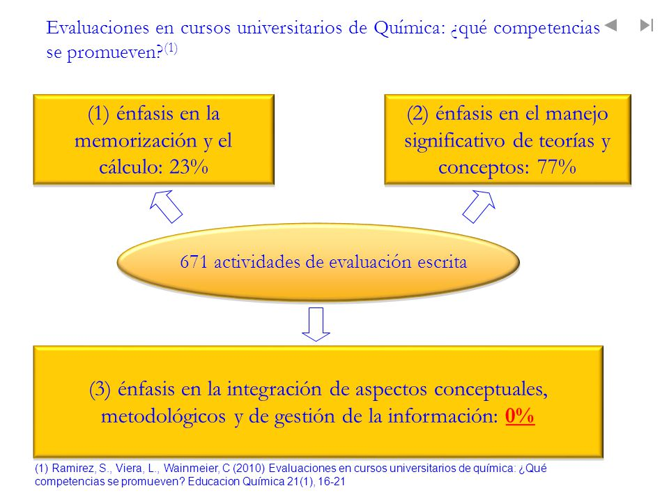 (1) énfasis en la memorización y el cálculo: 23%