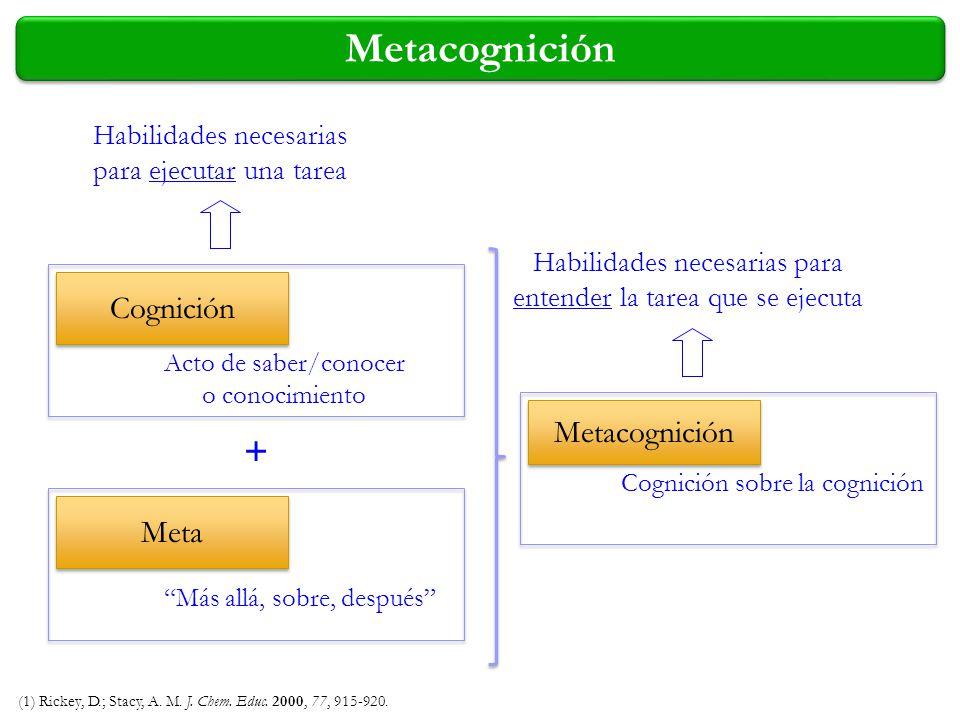 Metacognición + Cognición Metacognición Meta