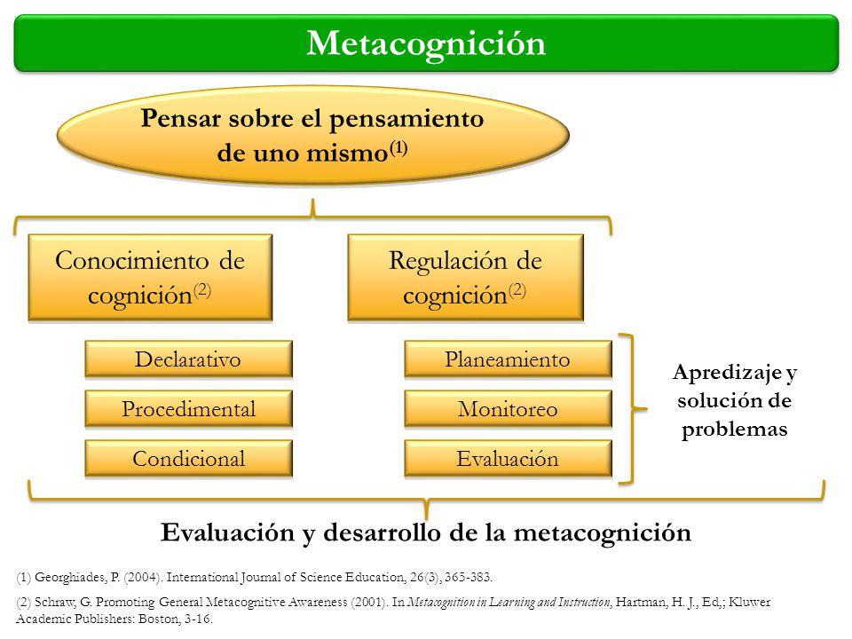 Metacognición Pensar sobre el pensamiento de uno mismo(1)