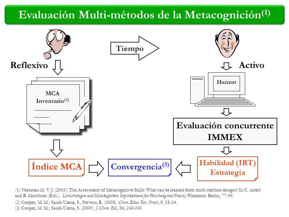 Evaluación Multi-métodos de la Metacognición(1)