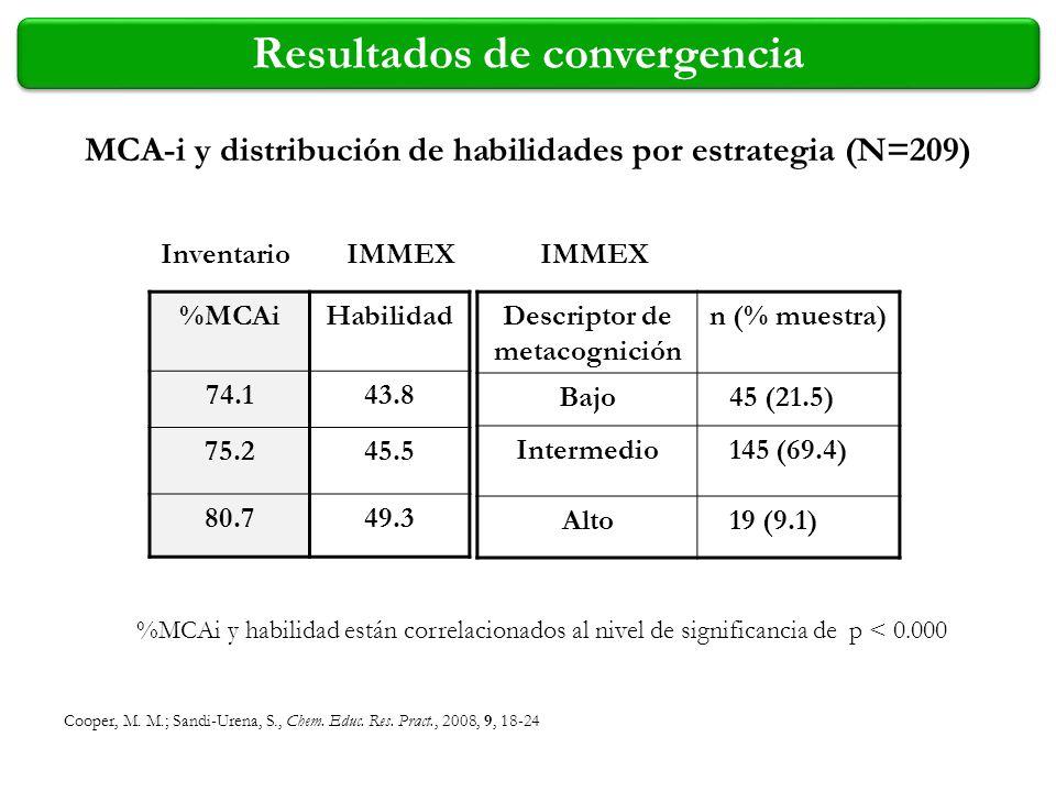 Resultados de convergencia