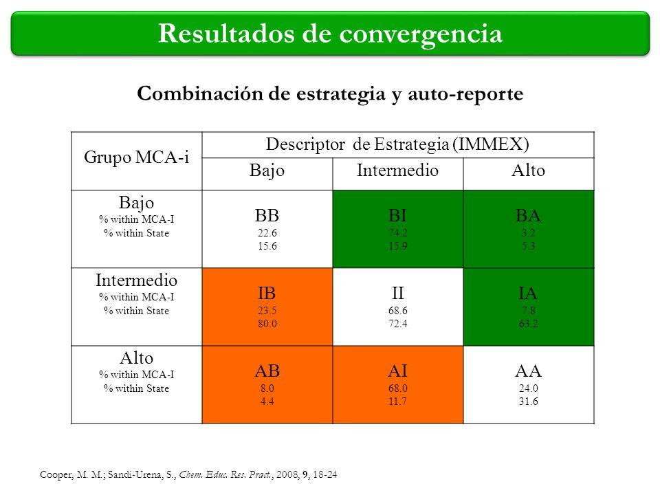 Resultados de convergencia Combinación de estrategia y auto-reporte