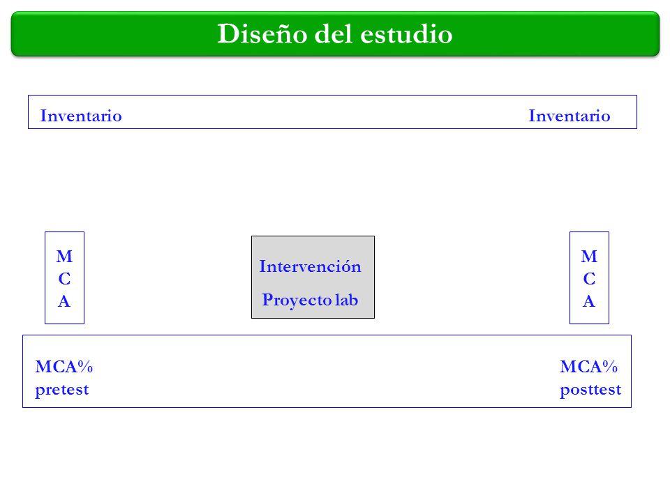 Diseño del estudio Inventario Inventario M C A M C A Intervención