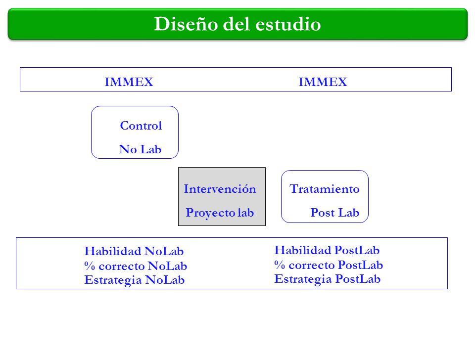 Diseño del estudio IMMEX IMMEX Control No Lab Intervención