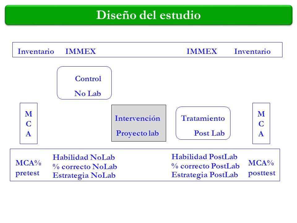 Diseño del estudio Inventario IMMEX IMMEX Inventario Control No Lab M