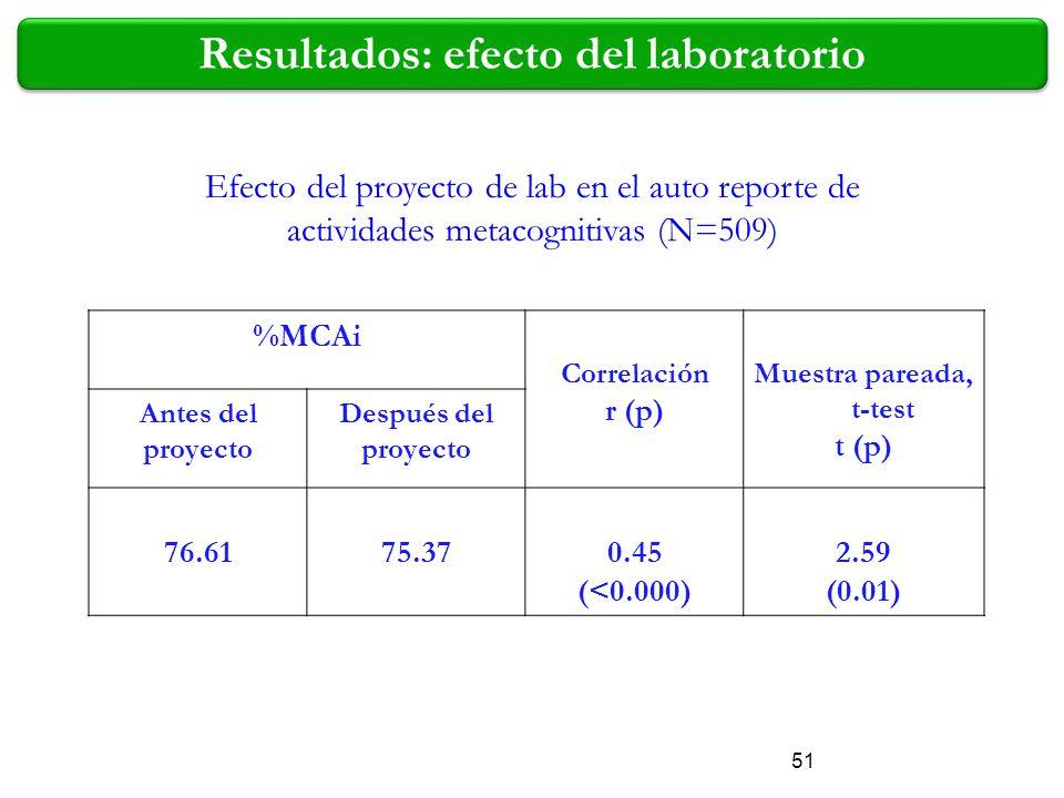 Resultados: efecto del laboratorio Muestra pareada, t-test