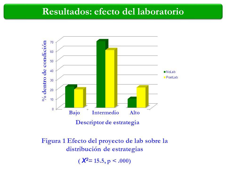 Resultados: efecto del laboratorio Descriptor de estrategia