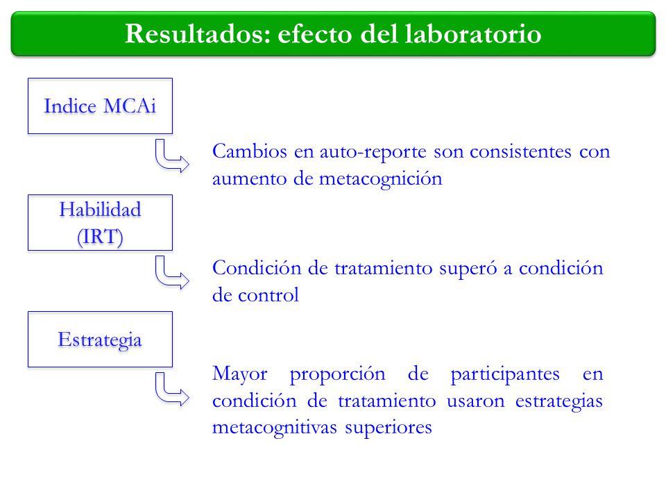 Resultados: efecto del laboratorio
