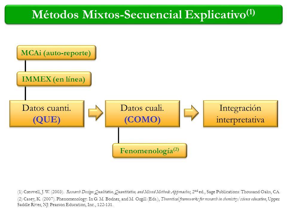 Métodos Mixtos-Secuencial Explicativo(1)