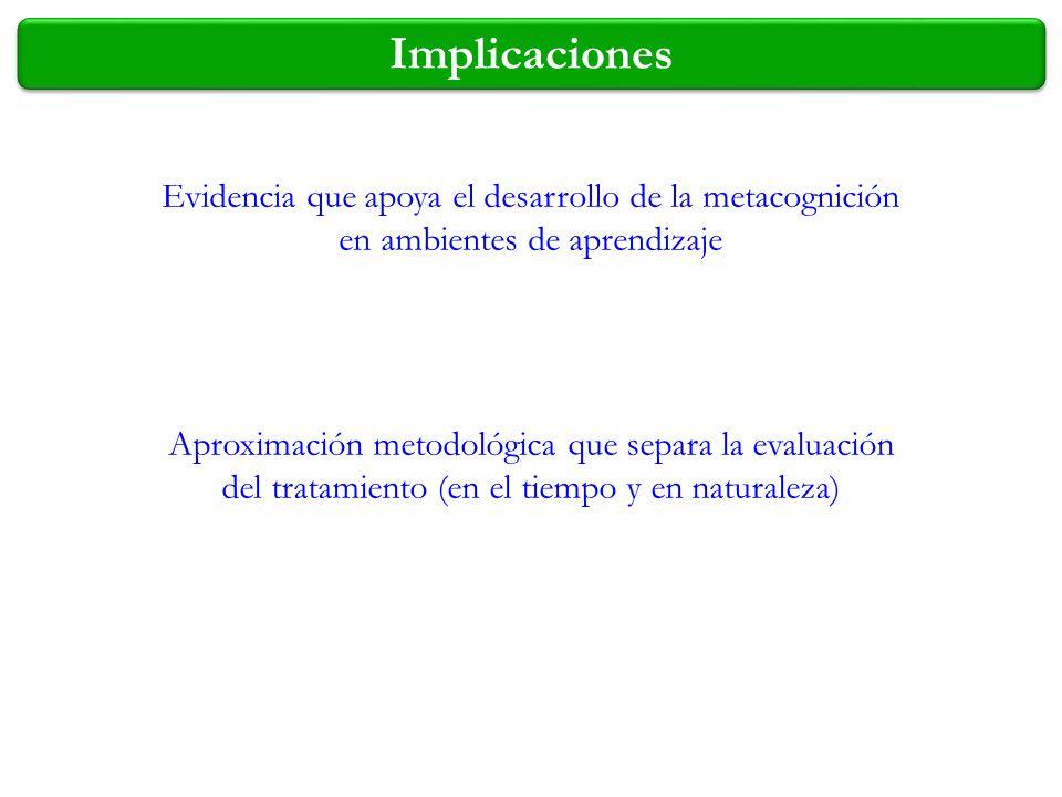 Implicaciones Evidencia que apoya el desarrollo de la metacognición en ambientes de aprendizaje.