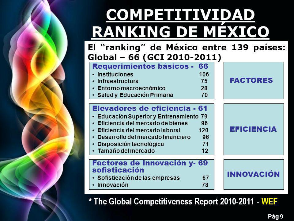 COMPETITIVIDAD RANKING DE MÉXICO