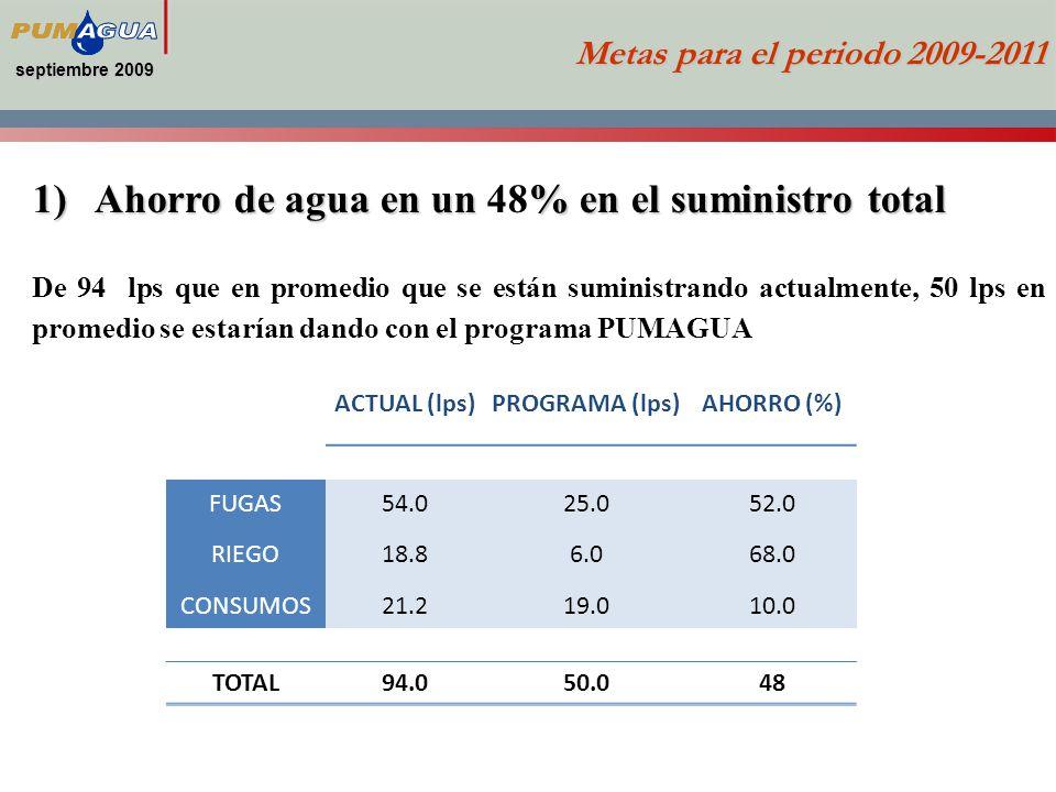 Ahorro de agua en un 48% en el suministro total