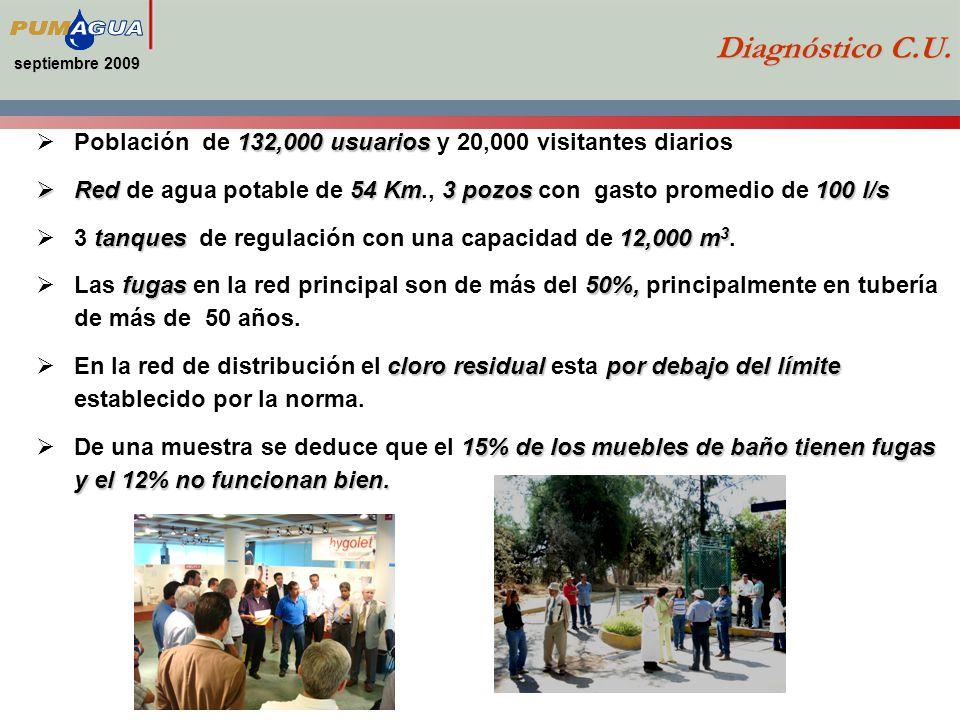 septiembre 2009 Diagnóstico C.U. Población de 132,000 usuarios y 20,000 visitantes diarios.