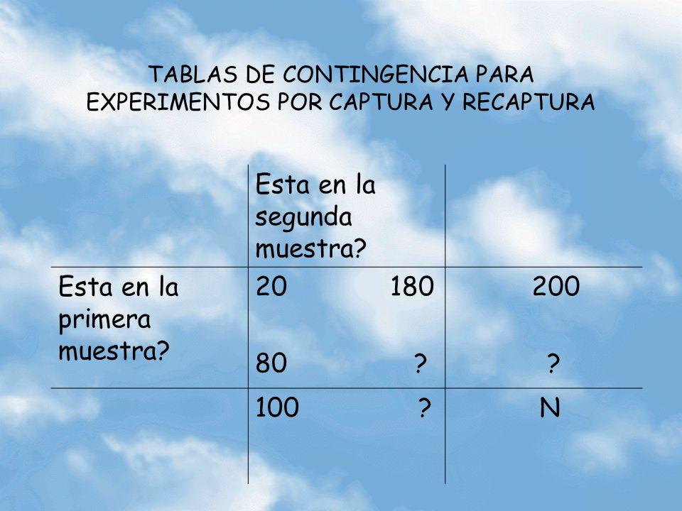TABLAS DE CONTINGENCIA PARA EXPERIMENTOS POR CAPTURA Y RECAPTURA