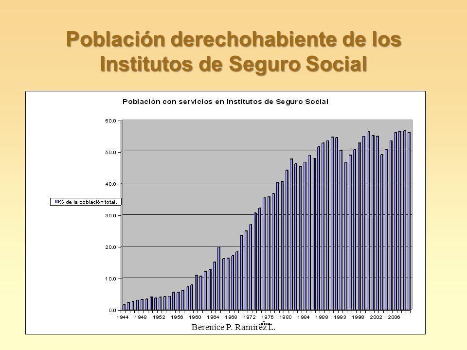 Población derechohabiente de los Institutos de Seguro Social