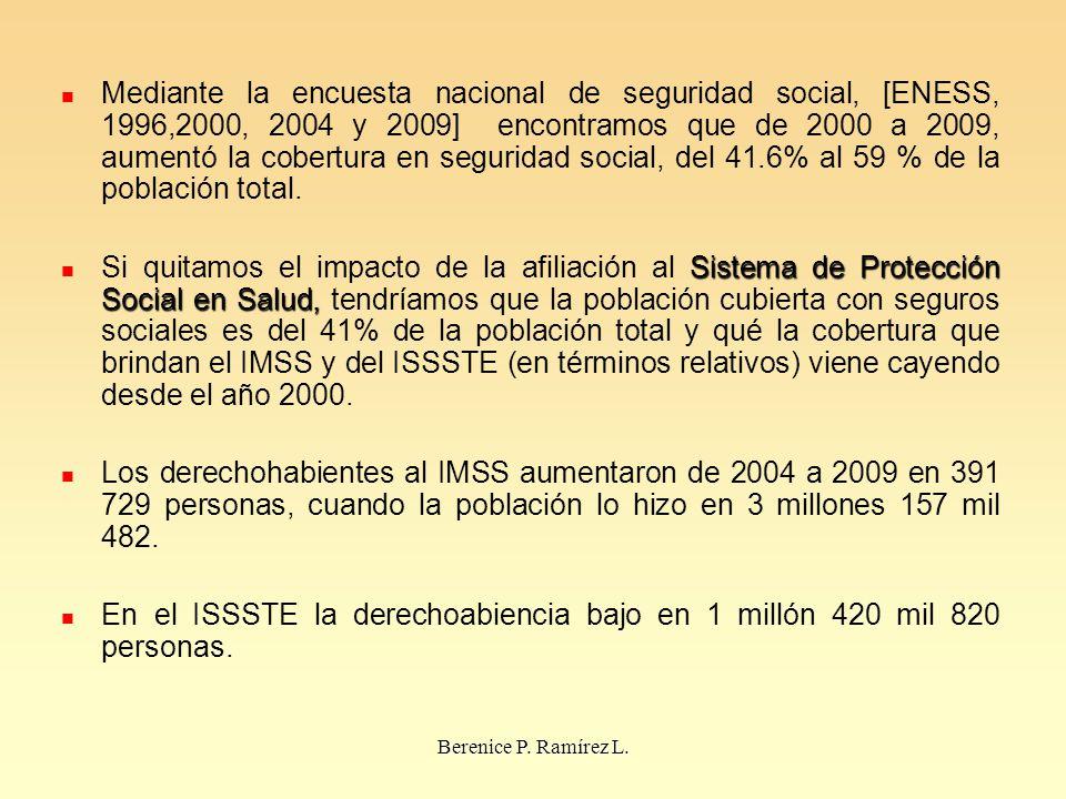 En el ISSSTE la derechoabiencia bajo en 1 millón 420 mil 820 personas.