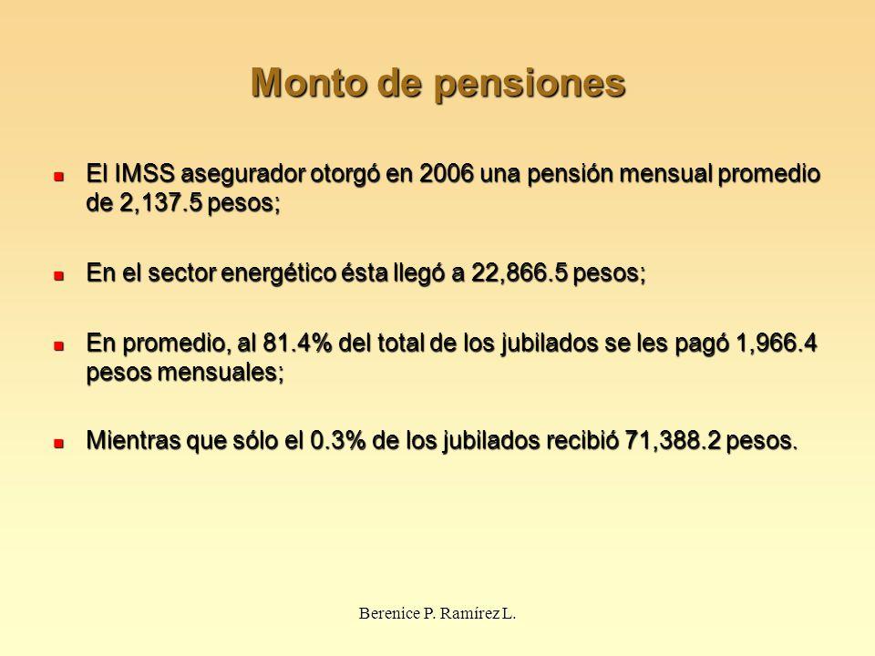Monto de pensiones El IMSS asegurador otorgó en 2006 una pensión mensual promedio de 2,137.5 pesos;
