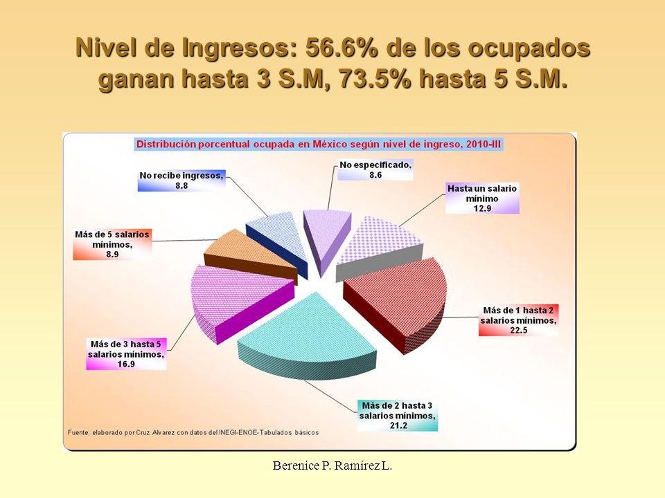 Nivel de Ingresos: 56. 6% de los ocupados ganan hasta 3 S. M, 73