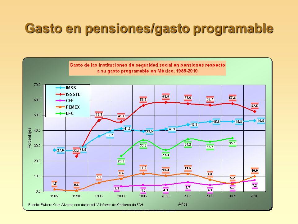 Gasto en pensiones/gasto programable