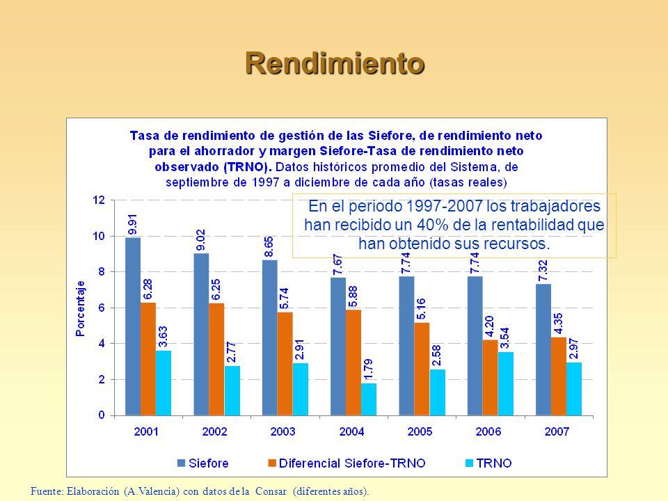 Rendimiento En el periodo 1997-2007 los trabajadores han recibido un 40% de la rentabilidad que han obtenido sus recursos.