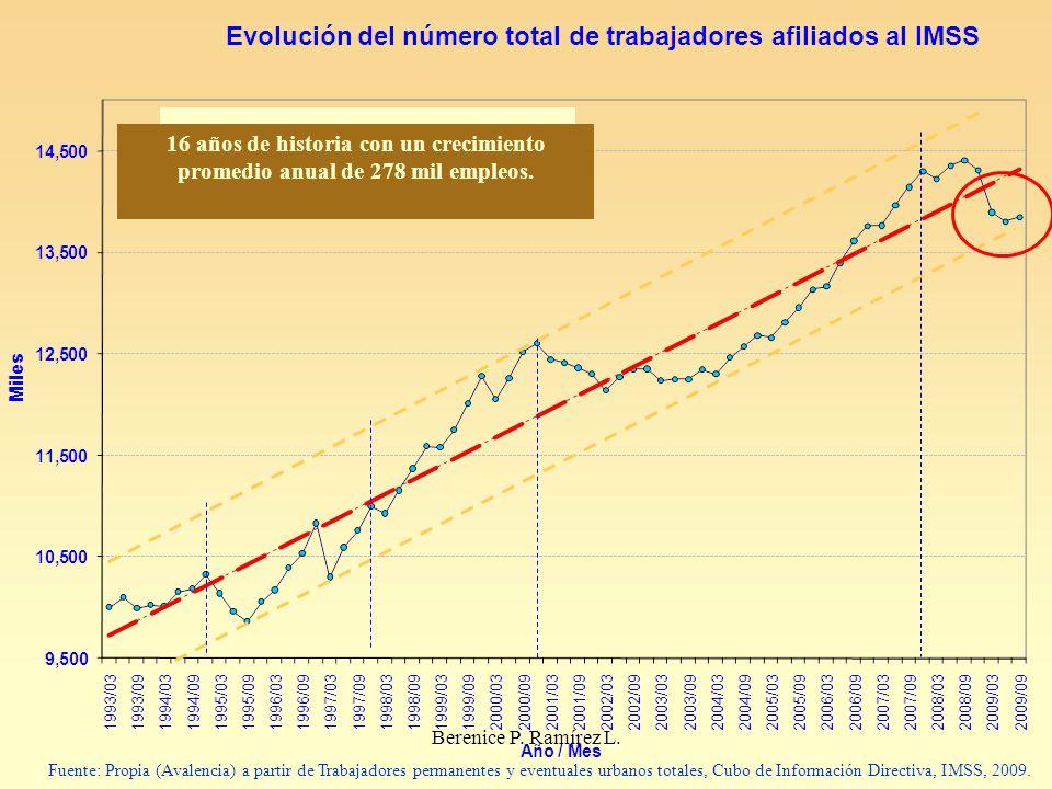 Tasa media de crecimiento annual: 2.79%