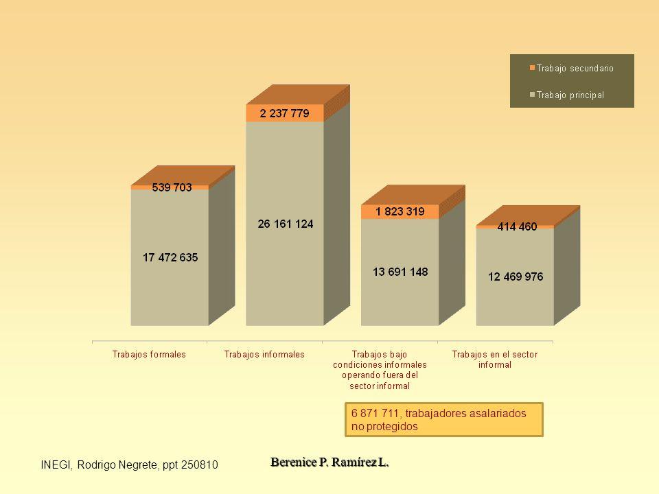6 871 711, trabajadores asalariados no protegidos