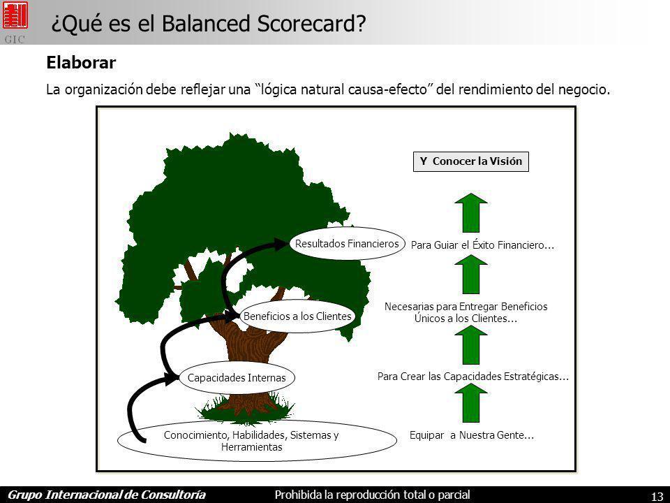 ¿Qué es el Balanced Scorecard