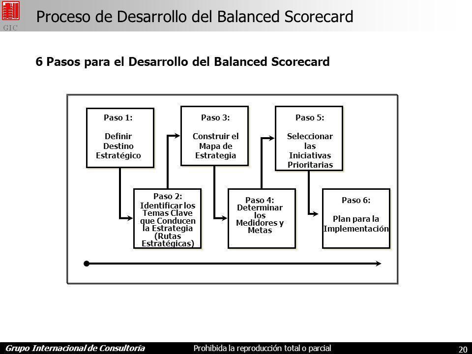 Proceso de Desarrollo del Balanced Scorecard