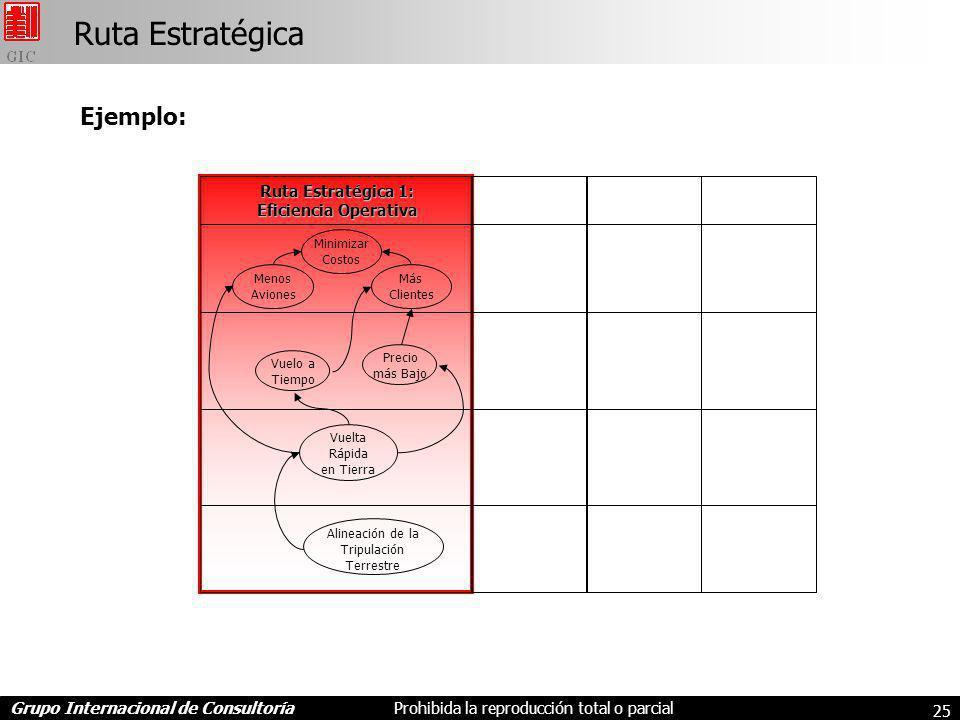 Ruta Estratégica Ejemplo: Ruta Estratégica 1: Eficiencia Operativa