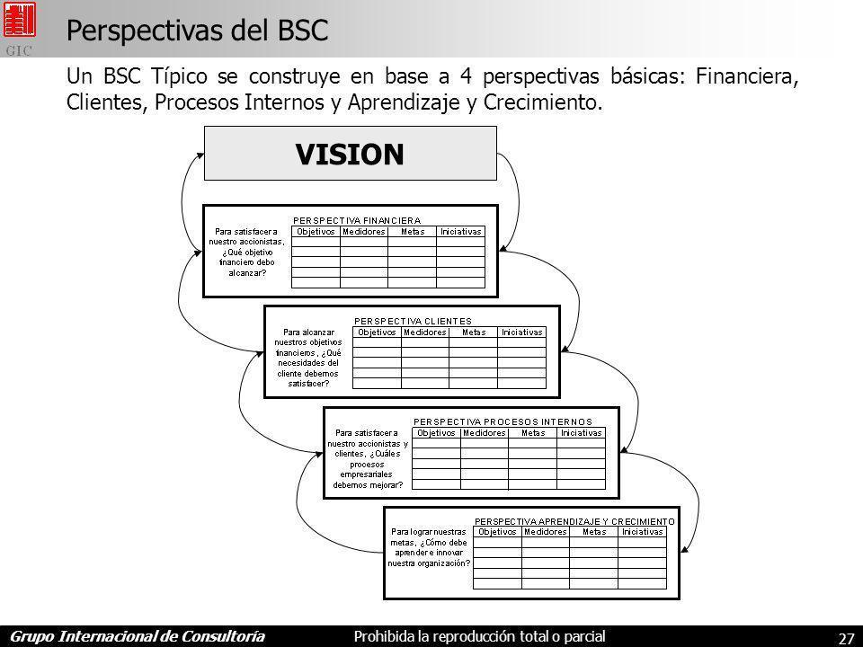 Perspectivas del BSC VISION