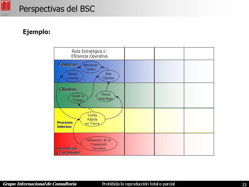 Perspectivas del BSC Ejemplo: Ruta Estratégica 1: Eficiencia Operativa