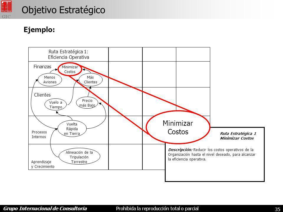 Objetivo Estratégico Ejemplo: Minimizar Costos Ruta Estratégica 1: