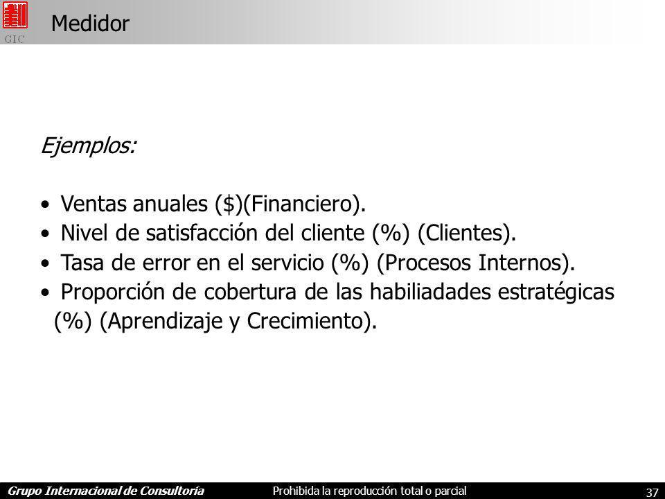 Medidor Ejemplos: Ventas anuales ($)(Financiero). Nivel de satisfacción del cliente (%) (Clientes).