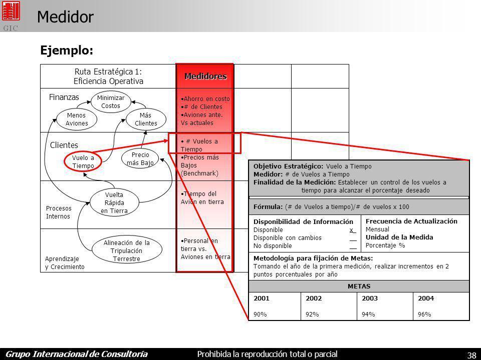 Medidor Ejemplo: Ruta Estratégica 1: Eficiencia Operativa Medidores
