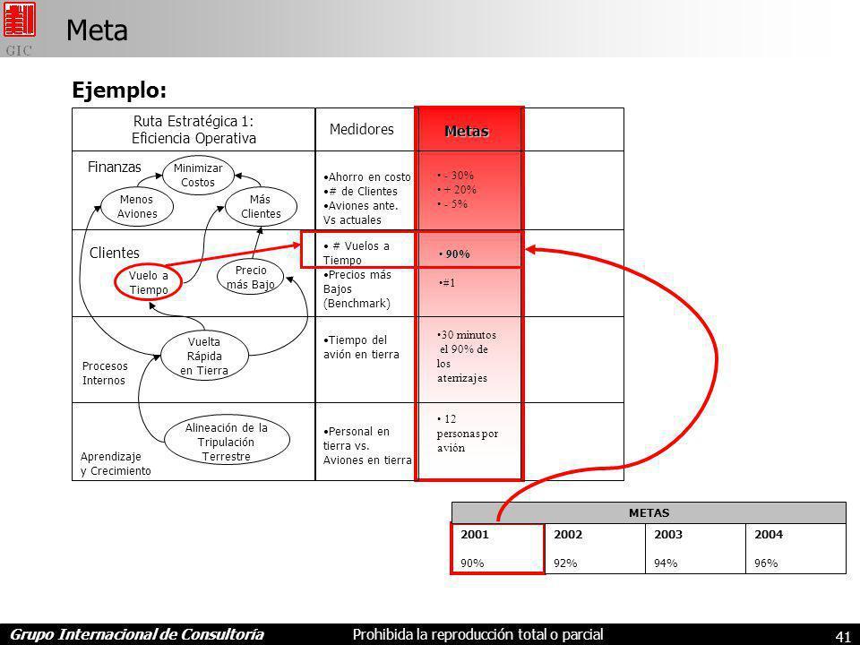 Meta Ejemplo: Ruta Estratégica 1: Eficiencia Operativa Medidores Metas