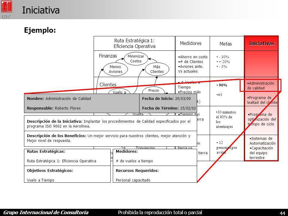 Iniciativa Ejemplo: Ruta Estratégica 1: Eficiencia Operativa Medidores