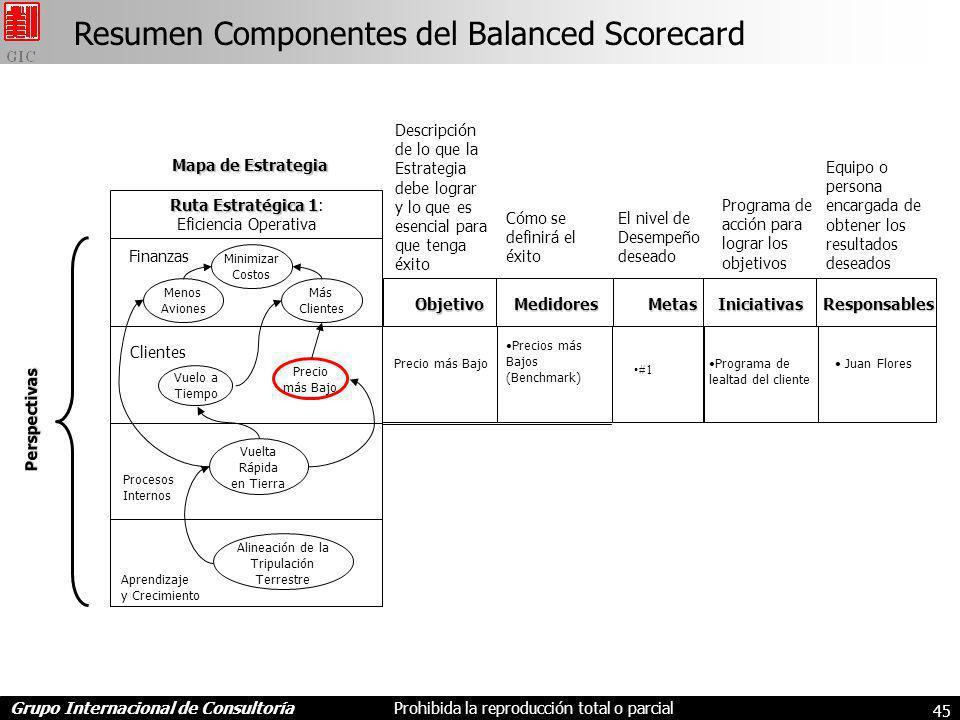 Resumen Componentes del Balanced Scorecard
