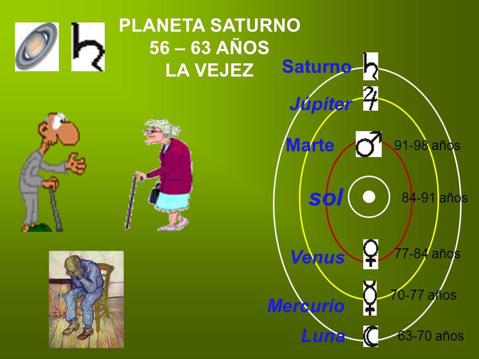sol PLANETA SATURNO 56 – 63 AÑOS LA VEJEZ Saturno Júpiter Marte Venus